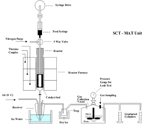 sctmat diagram